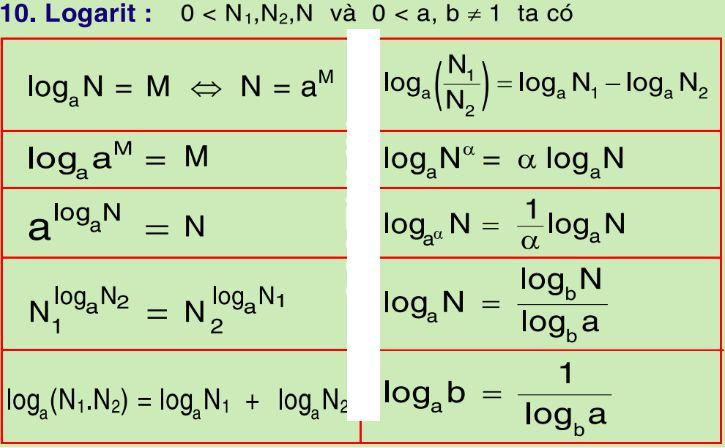 Công thức Logarit: Bảng công thức Logarit đầy đủ nhất