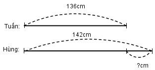 Bảng đơn vị đo độ dài mét vuông