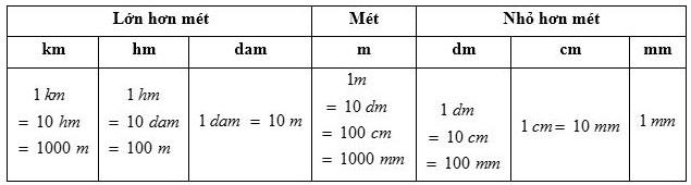 Bảng đơn vị đo độ dài và khối lượng