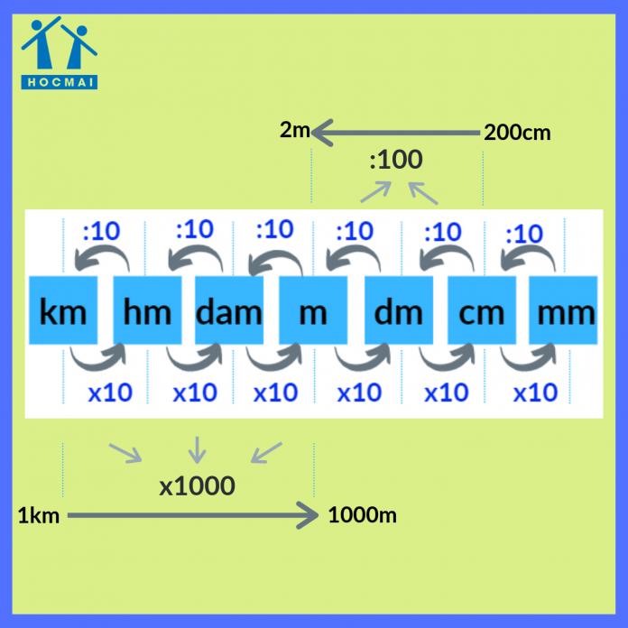 Cách đọc bảng đơn vị đo độ dài