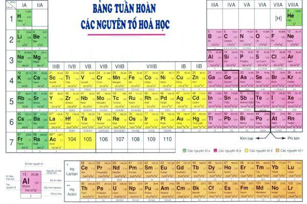 Bảng nguyên tử khối hóa học Mẹo học thuộc nguyên tử: Bài ca hóa trị