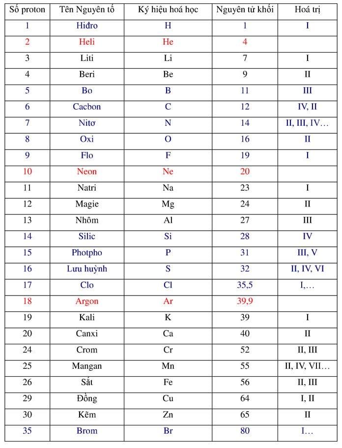 Bảng nguyên tử khối hóa học lớp 8 đầy đủ và mẹo học thuộc nguyên tử khối cực hay