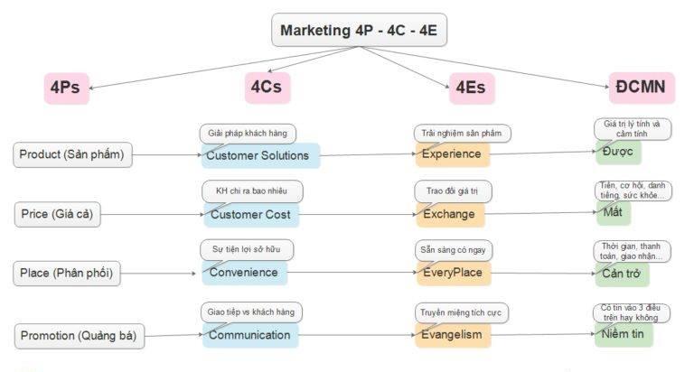 gia tri cot loi cua marketing 2