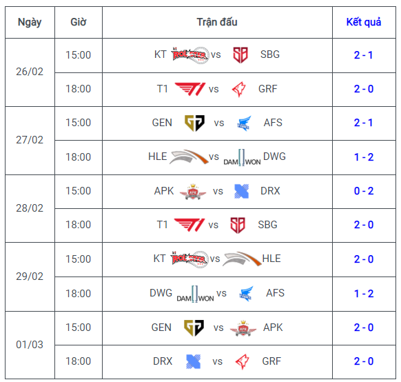 Tuần 4 -Lịch thi đấu Vòng Bảng LCK mùa xuân 2020