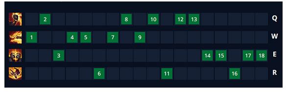 Bảng kỹ năng của Sett - nâng chiêu thức theo cấp cho Sett