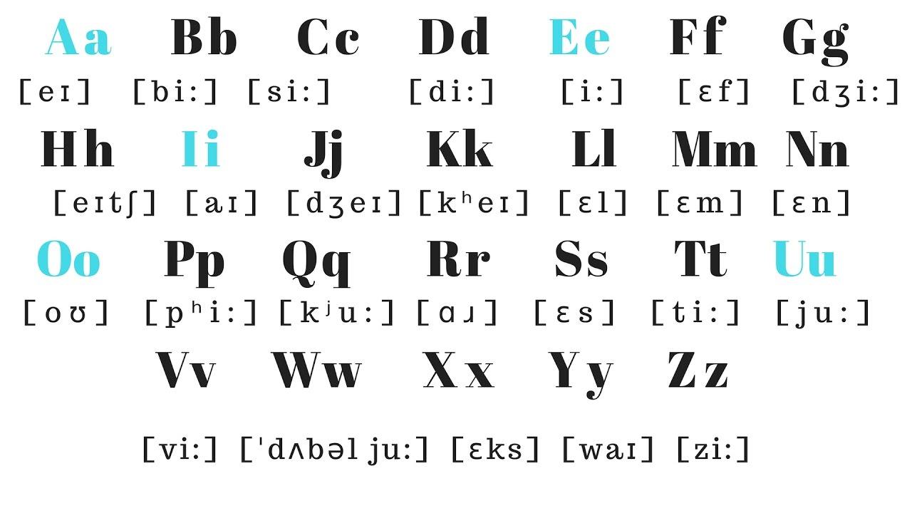 Bảng chữ cái tiếng Anh (English alphabet)