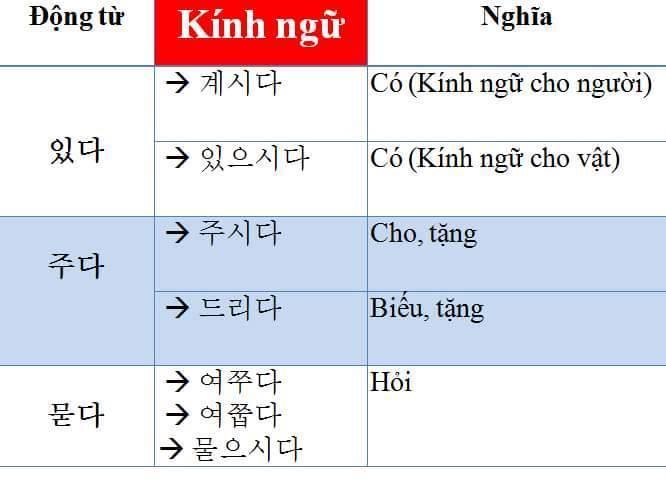 Những điểm cần lưu ý khi học giao tiếp tiếng Hàn Đừng quên dùng kính ngữ