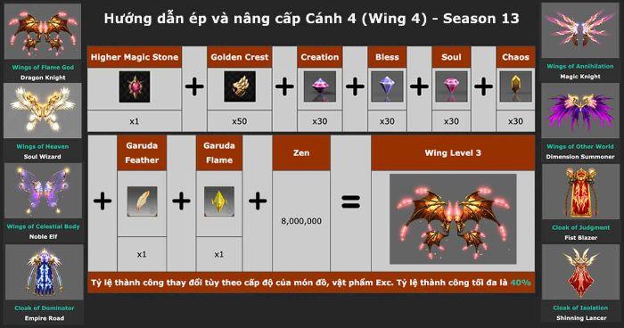 Nguyên liệu và cách ép Wing 4 MU chính xác nhất