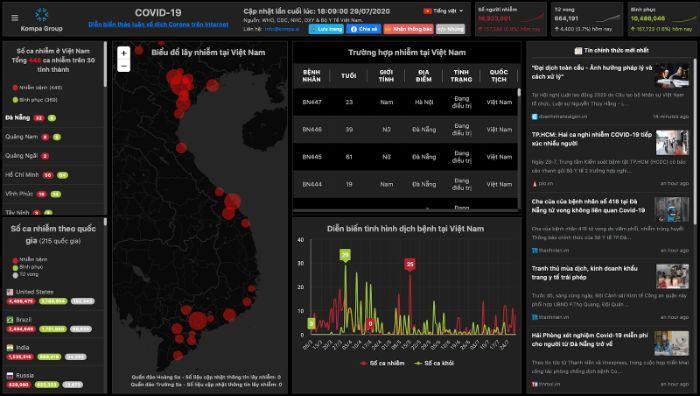 Giao diện thông tin của Realtime Monitoring Wuhan Coronavirus - Kompa Group